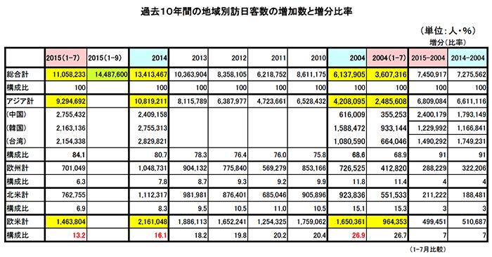 過去10年間の地域別訪日客数の増加数と増分比率